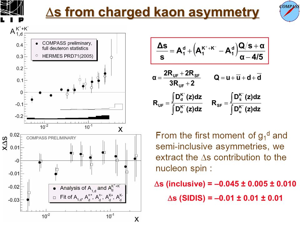 s from charged kaon asymmetry