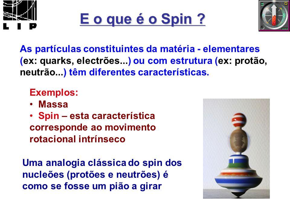 E o que é o Spin As partículas constituintes da matéria - elementares.