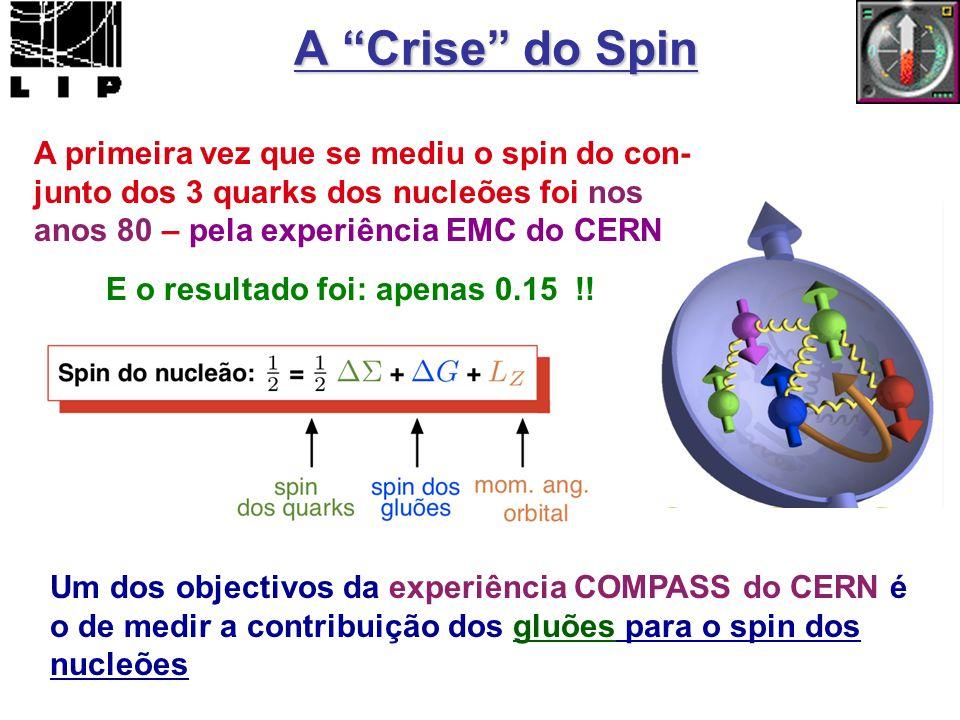 A Crise do Spin A primeira vez que se mediu o spin do con-junto dos 3 quarks dos nucleões foi nos anos 80 – pela experiência EMC do CERN.