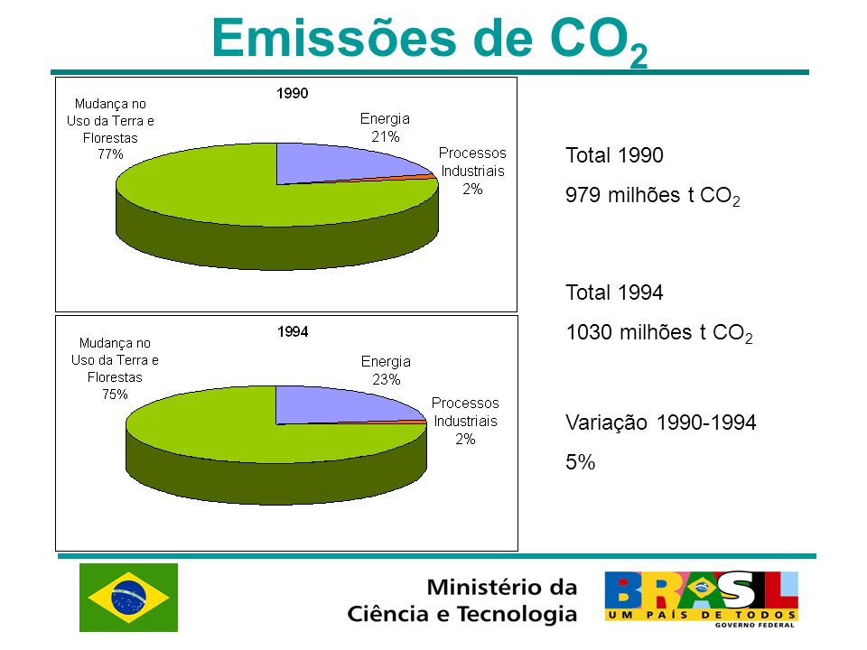 Emissões de CO2 Total 1990 979 milhões t CO2 Total 1994