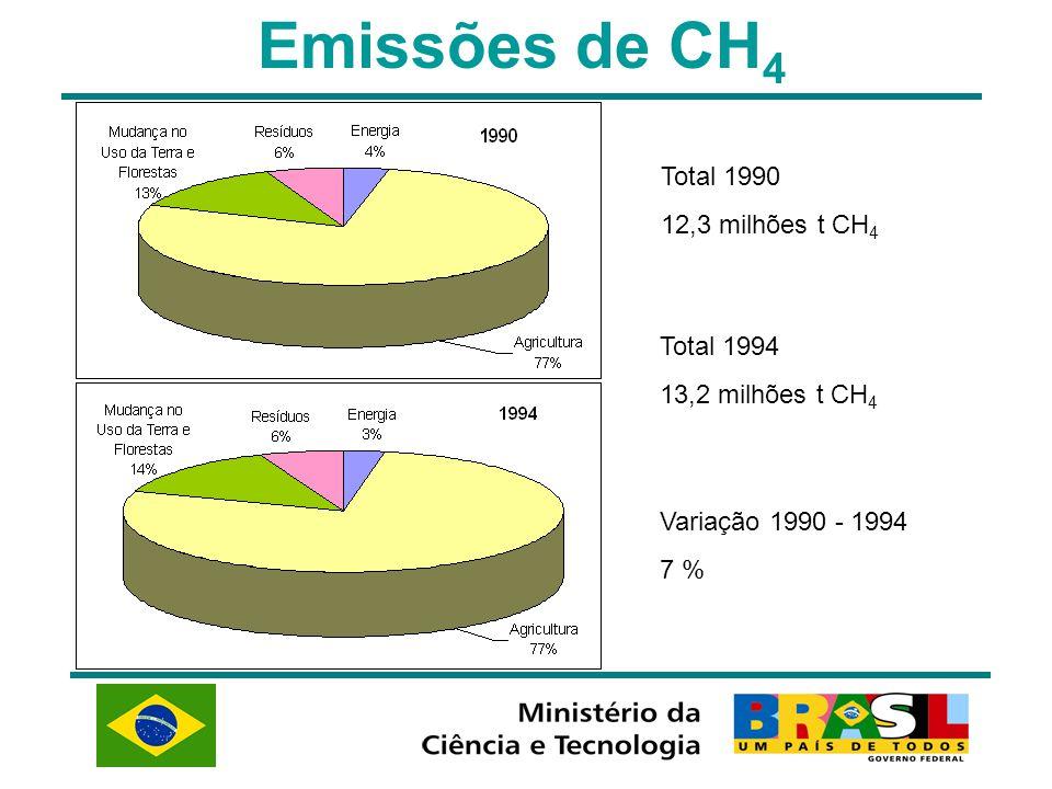 Emissões de CH4 Total 1990 12,3 milhões t CH4 Total 1994