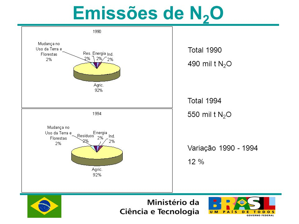 Emissões de N2O Total 1990 490 mil t N2O Total 1994 550 mil t N2O