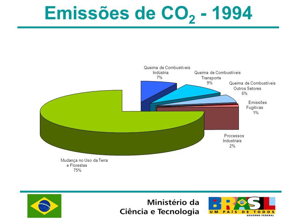 Emissões de CO2 - 1994 Queima de Combustíveis Indústria