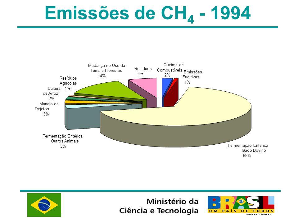 Emissões de CH4 - 1994 Mudança no Uso da Queima de Resíduos