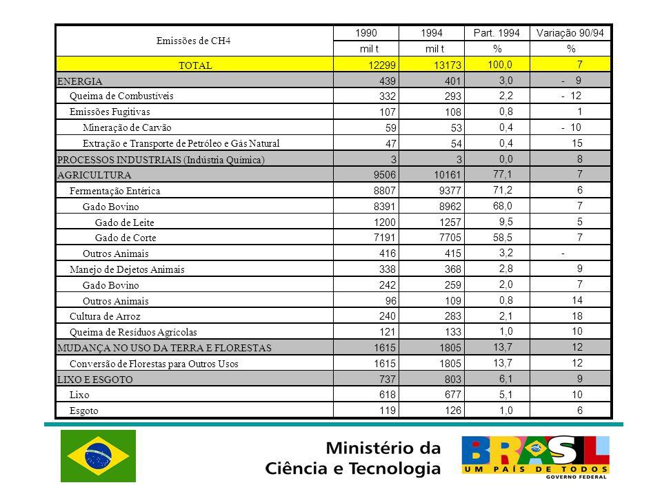 1990 1994. Part. 1994. Variação 90/94. Emissões de CH4. mil t. mil t. % % TOTAL. 12299. 13173.