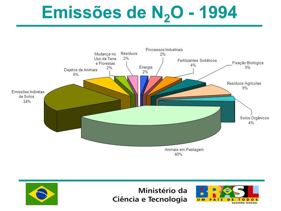 Mudança no Uso da Terra e Florestas