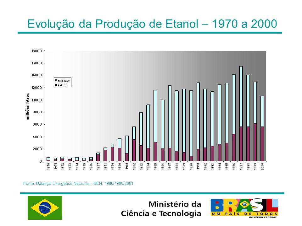 Evolução da Produção de Etanol – 1970 a 2000