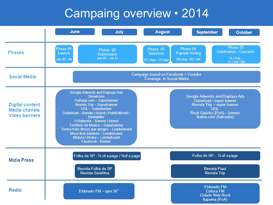 Campaing overview • 2014 Phases Social Media Digital content