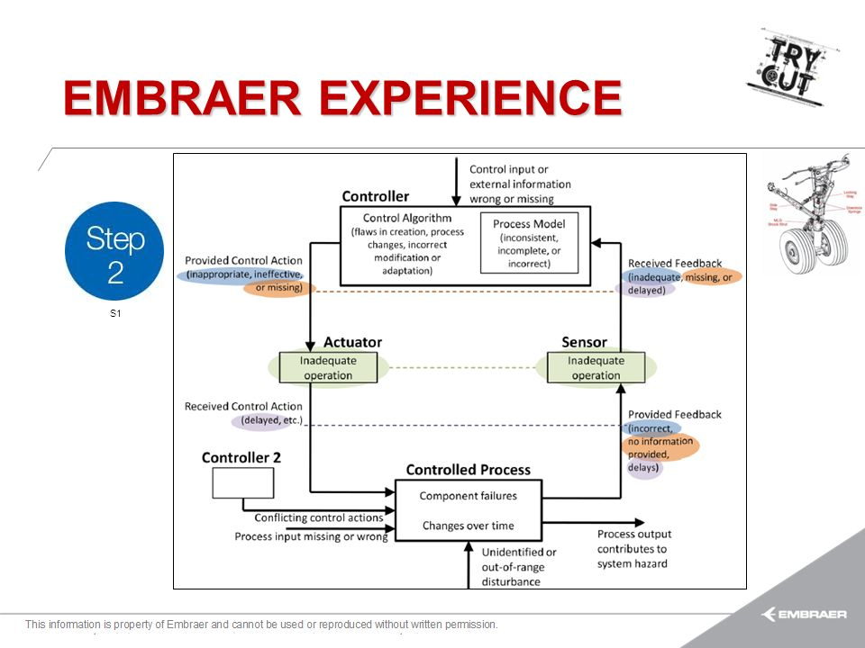 EMBRAER EXPERIENCE S1.