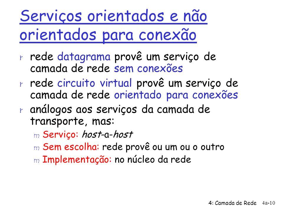 Serviços orientados e não orientados para conexão