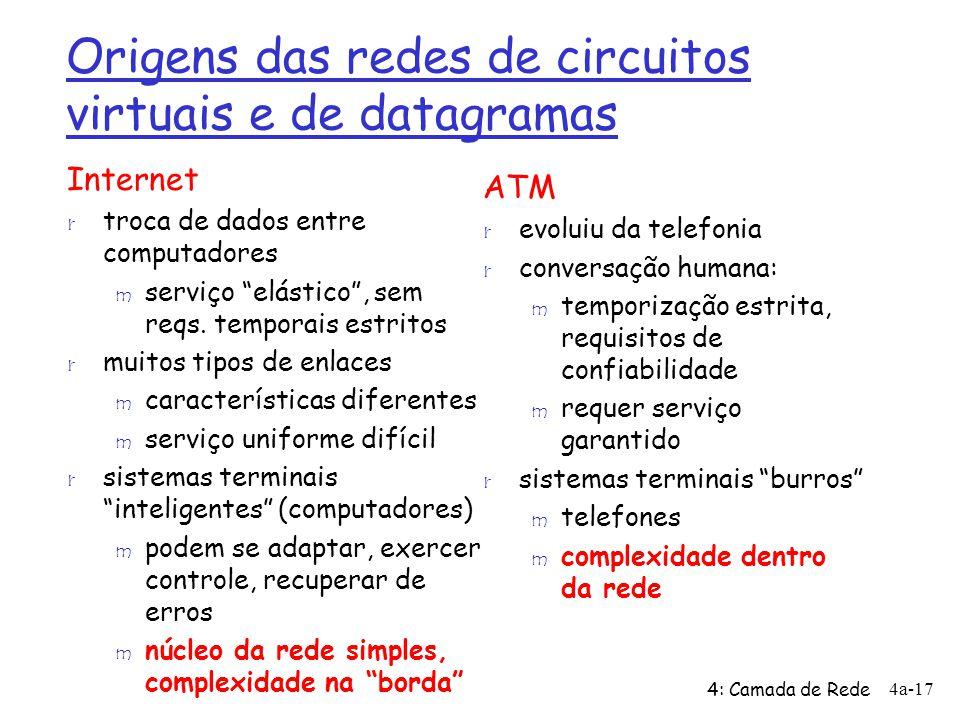 Origens das redes de circuitos virtuais e de datagramas