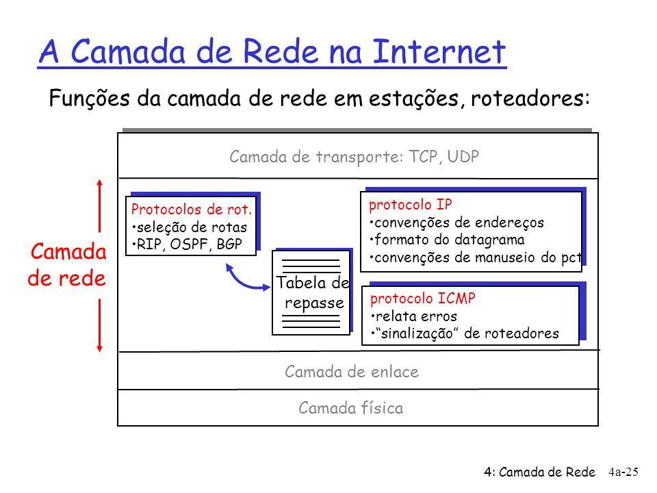 A Camada de Rede na Internet