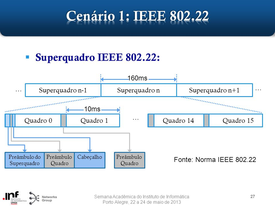 Cenário 1: IEEE 802.22 Superquadro IEEE 802.22: 160ms …
