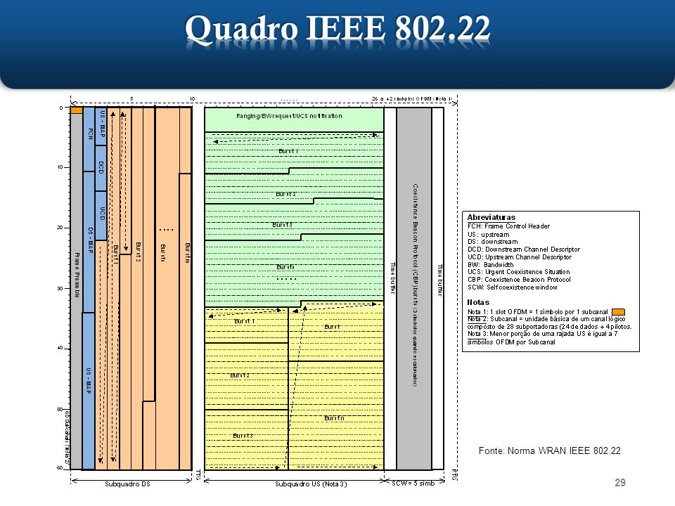 Quadro IEEE 802.22 Fonte: Norma WRAN IEEE 802.22