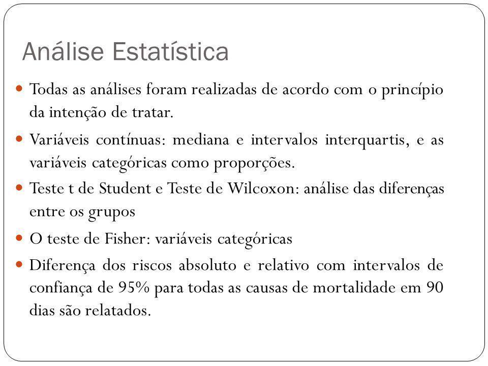 Análise Estatística Todas as análises foram realizadas de acordo com o princípio da intenção de tratar.