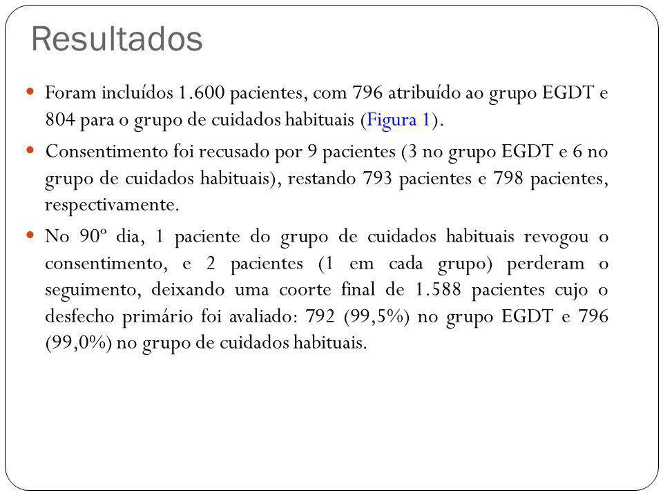 Resultados Foram incluídos 1.600 pacientes, com 796 atribuído ao grupo EGDT e 804 para o grupo de cuidados habituais (Figura 1).