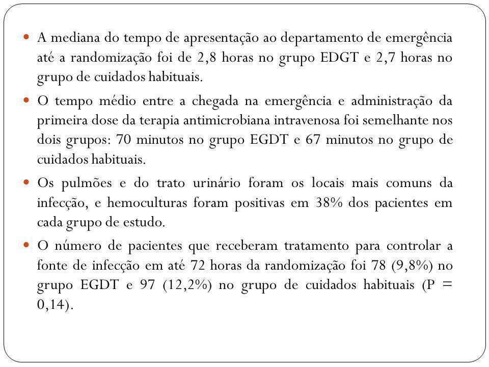 A mediana do tempo de apresentação ao departamento de emergência até a randomização foi de 2,8 horas no grupo EDGT e 2,7 horas no grupo de cuidados habituais.