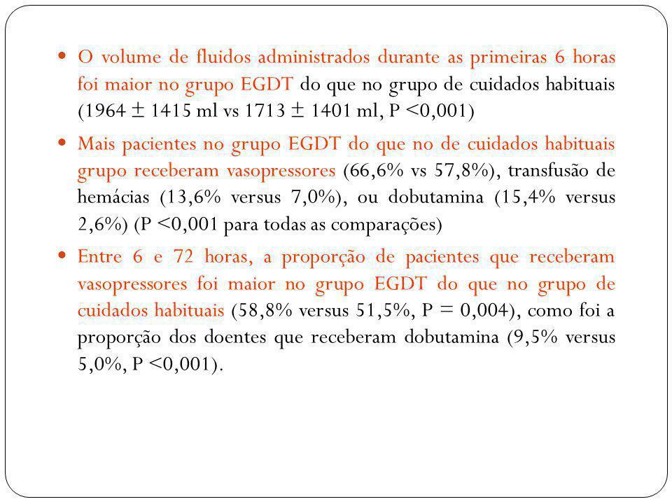 O volume de fluidos administrados durante as primeiras 6 horas foi maior no grupo EGDT do que no grupo de cuidados habituais (1964 ± 1415 ml vs 1713 ± 1401 ml, P <0,001)