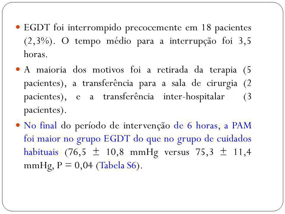 EGDT foi interrompido precocemente em 18 pacientes (2,3%)