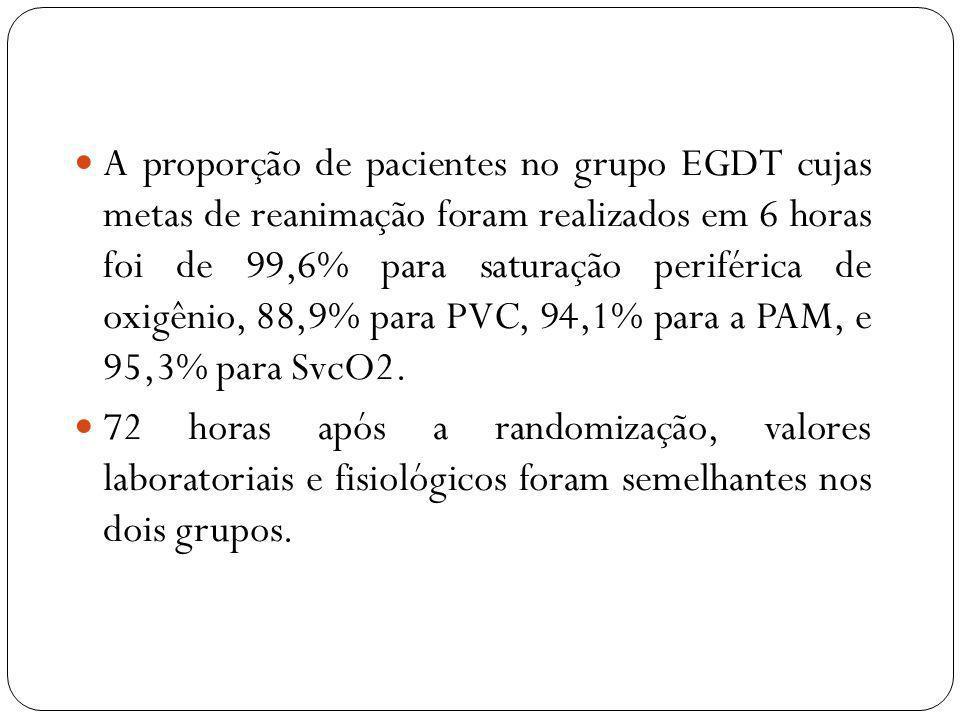 A proporção de pacientes no grupo EGDT cujas metas de reanimação foram realizados em 6 horas foi de 99,6% para saturação periférica de oxigênio, 88,9% para PVC, 94,1% para a PAM, e 95,3% para SvcO2.