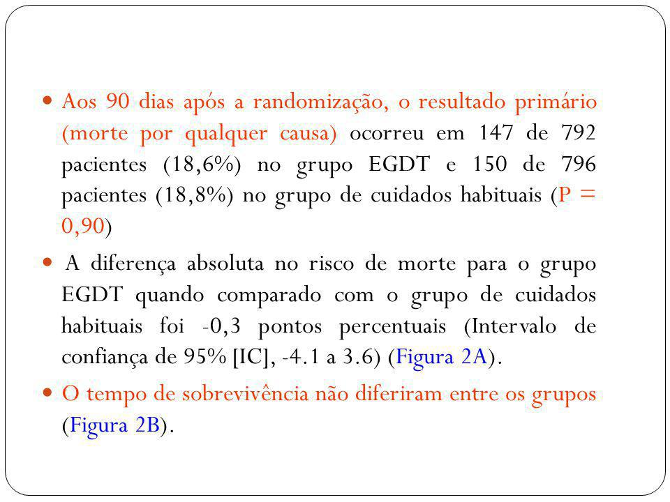 Aos 90 dias após a randomização, o resultado primário (morte por qualquer causa) ocorreu em 147 de 792 pacientes (18,6%) no grupo EGDT e 150 de 796 pacientes (18,8%) no grupo de cuidados habituais (P = 0,90)