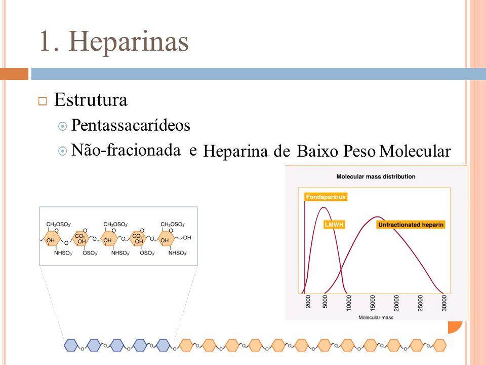 1. Heparinas Heparina de Baixo Peso Molecular  Estrutura