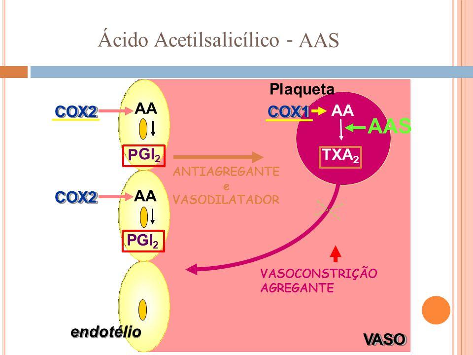 GI2 TXA2 PGI2 Ácido Acetilsalicílico - AAS AAS ANTIAGREGANTE e