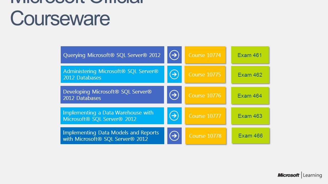 Microsoft Official Courseware