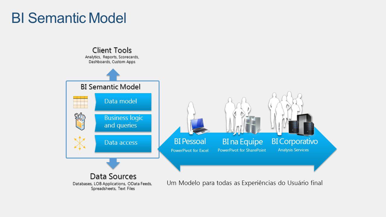 BI Semantic Model BI na Equipe BI Pessoal BI Corporativo Data Sources