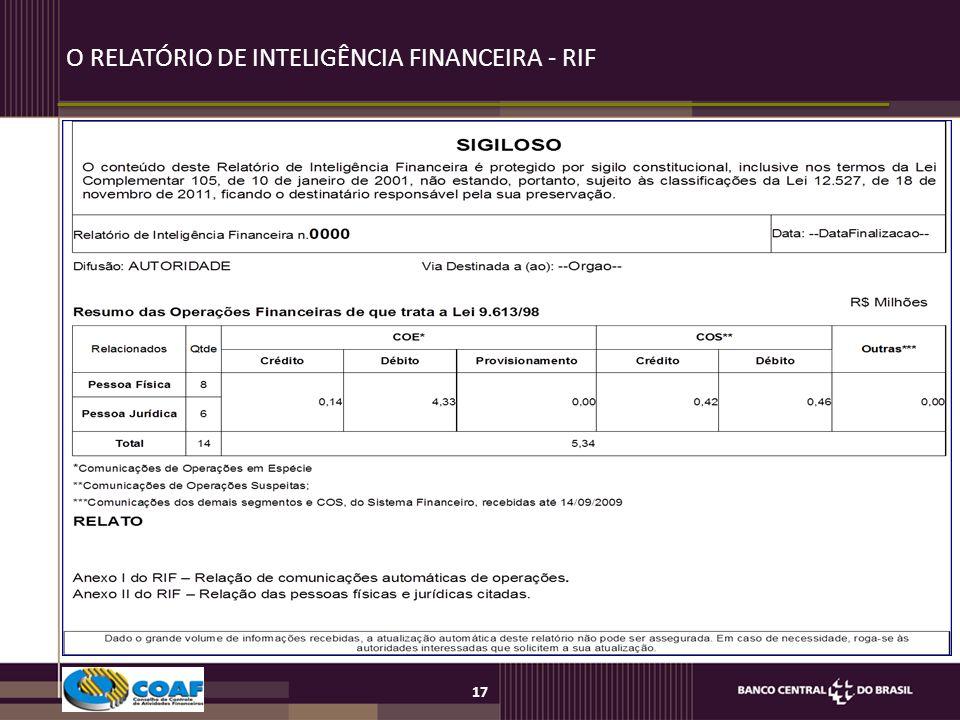 O RELATÓRIO DE INTELIGÊNCIA FINANCEIRA - RIF