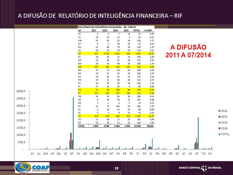 A DIFUSÃO DE RELATÓRIO DE INTELIGÊNCIA FINANCEIRA – RIF