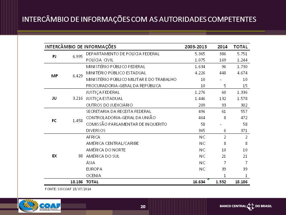 INTERCÂMBIO DE INFORMAÇÕES COM AS AUTORIDADES COMPETENTES
