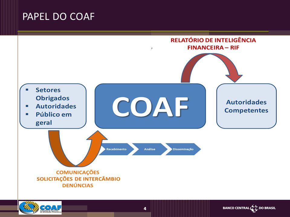 PAPEL DO COAF ,