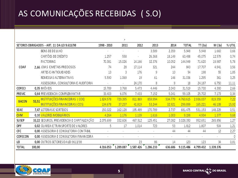 AS COMUNICAÇÕES RECEBIDAS ( S.O)