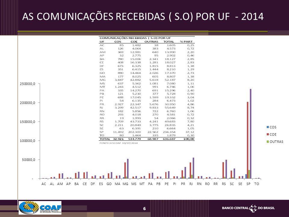 AS COMUNICAÇÕES RECEBIDAS ( S.O) POR UF - 2014