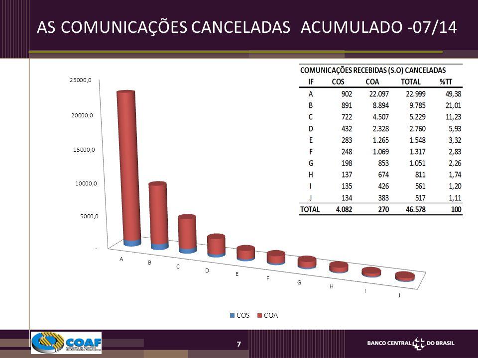 AS COMUNICAÇÕES CANCELADAS ACUMULADO -07/14