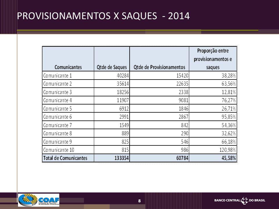 PROVISIONAMENTOS X SAQUES - 2014