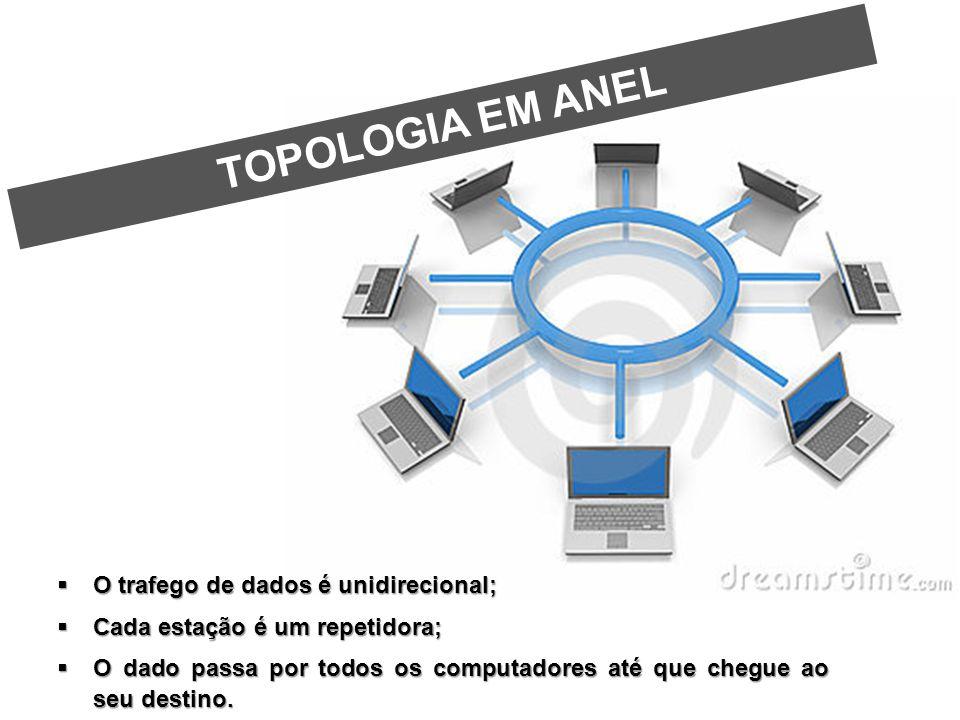 TOPOLOGIA EM ANEL O trafego de dados é unidirecional;