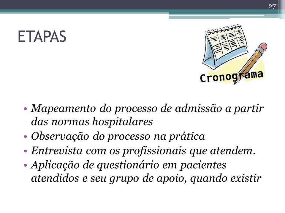 ETAPAS Mapeamento do processo de admissão a partir das normas hospitalares. Observação do processo na prática.