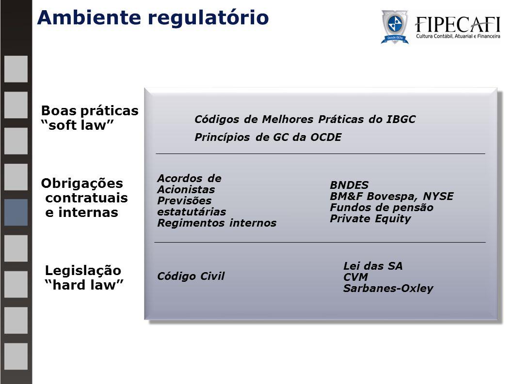 Ambiente regulatório Boas práticas soft law Obrigações contratuais