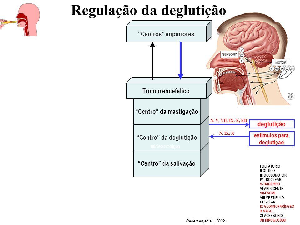 Regulação da deglutição