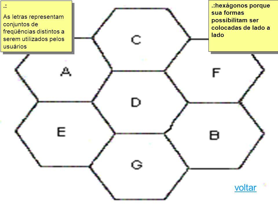 .: As letras representam conjuntos de freqüências distintos a serem utilizados pelos usuários.