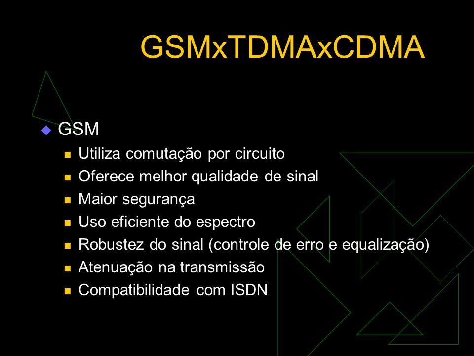GSMxTDMAxCDMA GSM Utiliza comutação por circuito