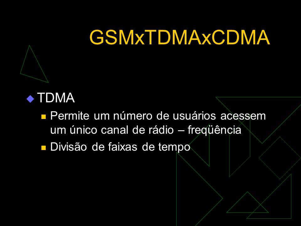 GSMxTDMAxCDMA TDMA. Permite um número de usuários acessem um único canal de rádio – freqüência.