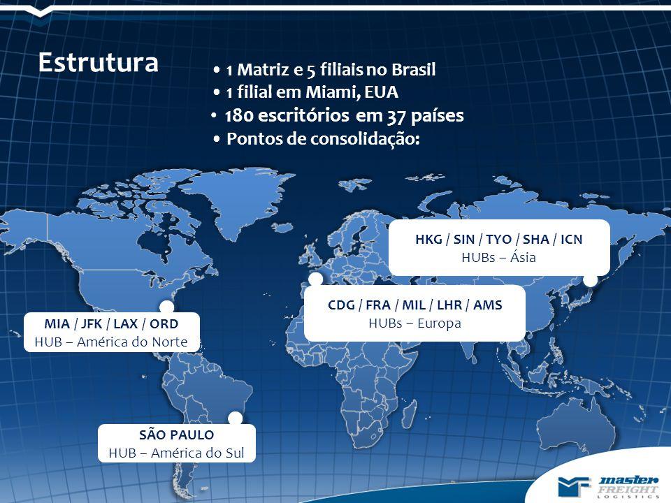 Estrutura • 1 Matriz e 5 filiais no Brasil • 1 filial em Miami, EUA