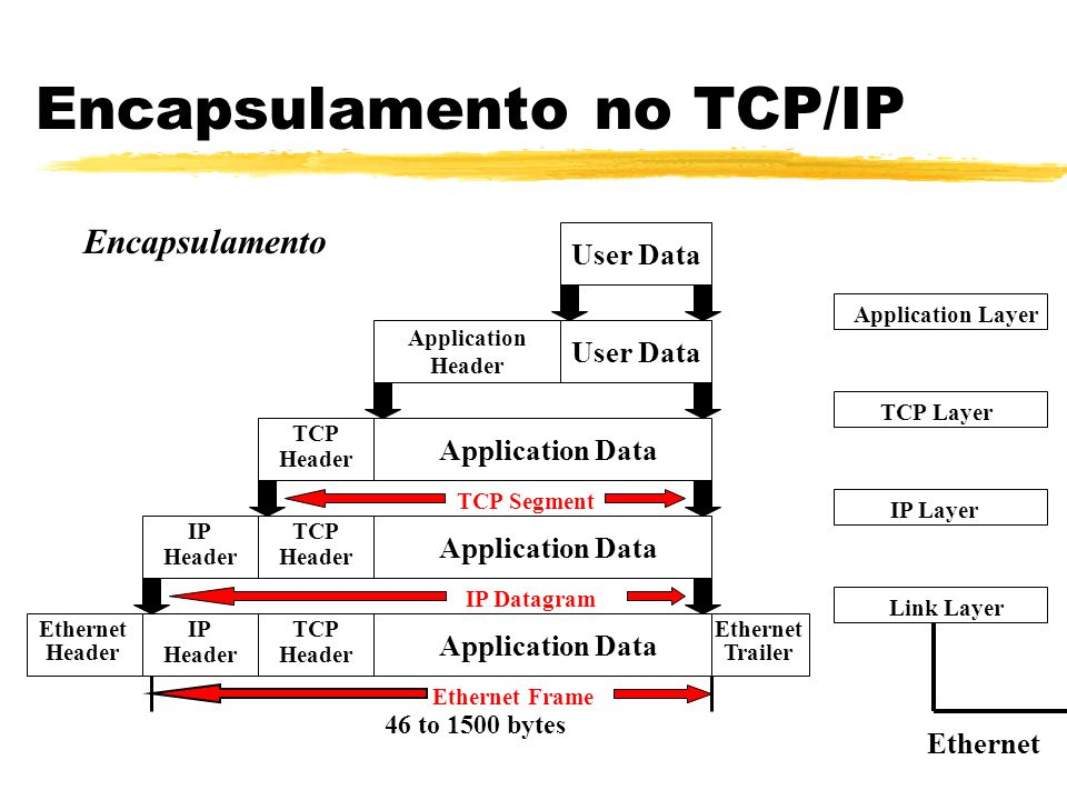Encapsulamento no TCP/IP