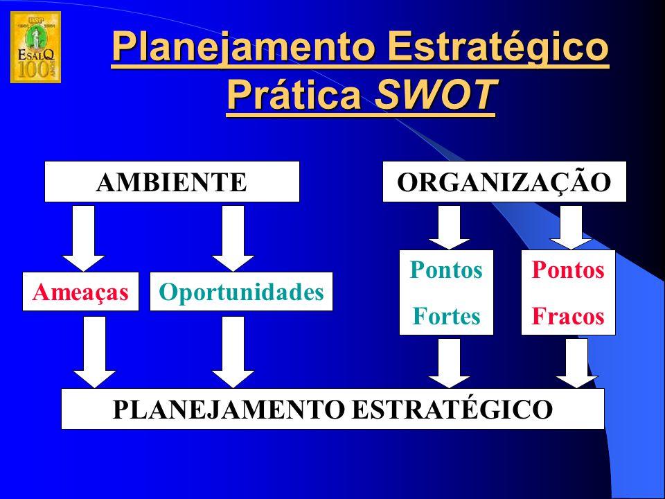 Planejamento Estratégico Prática SWOT