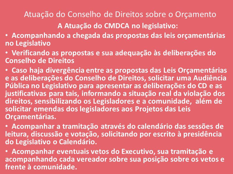 Atuação do Conselho de Direitos sobre o Orçamento