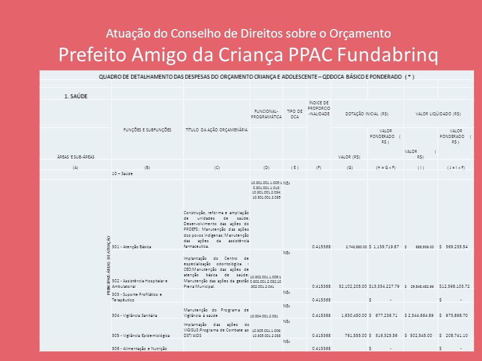 Atuação do Conselho de Direitos sobre o Orçamento Prefeito Amigo da Criança PPAC Fundabrinq