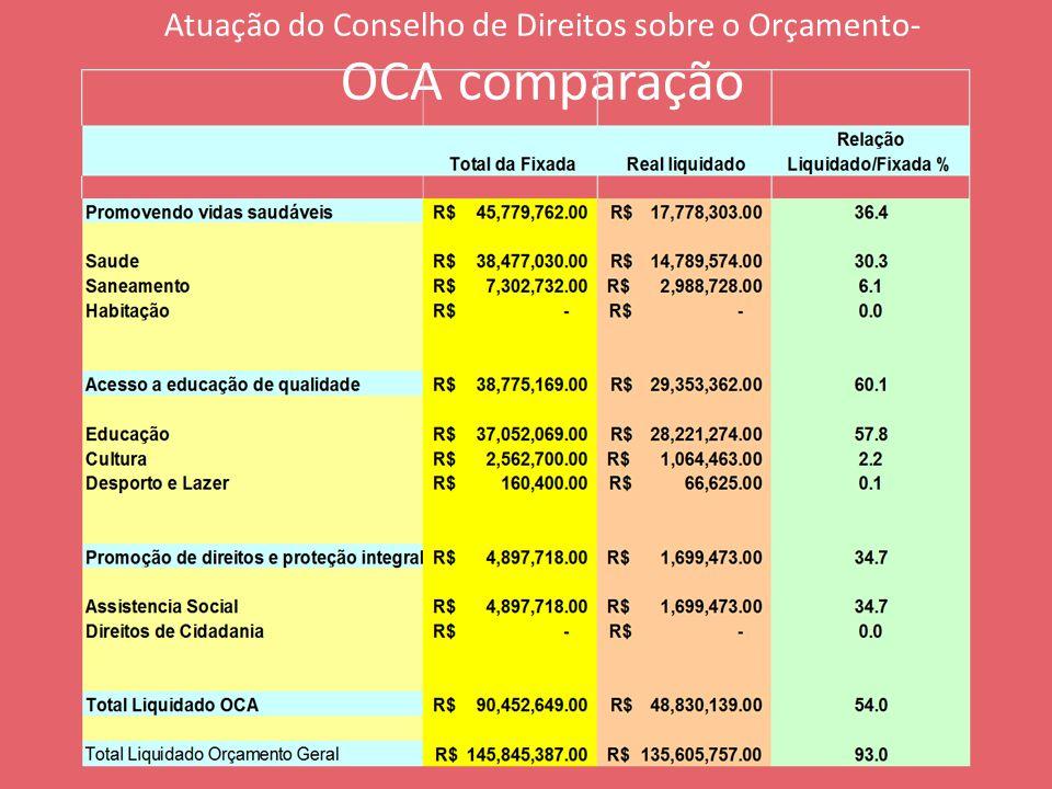 Atuação do Conselho de Direitos sobre o Orçamento- OCA comparação